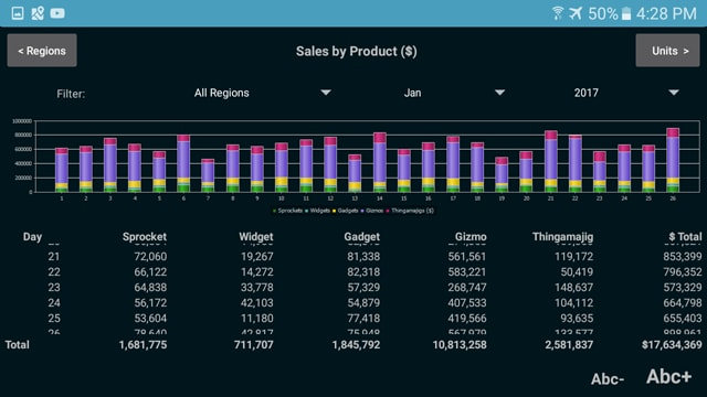 MobileTogether Sales Report app - Android version