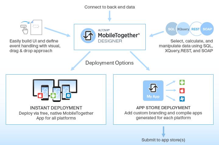 Mobile development in MobileTogether