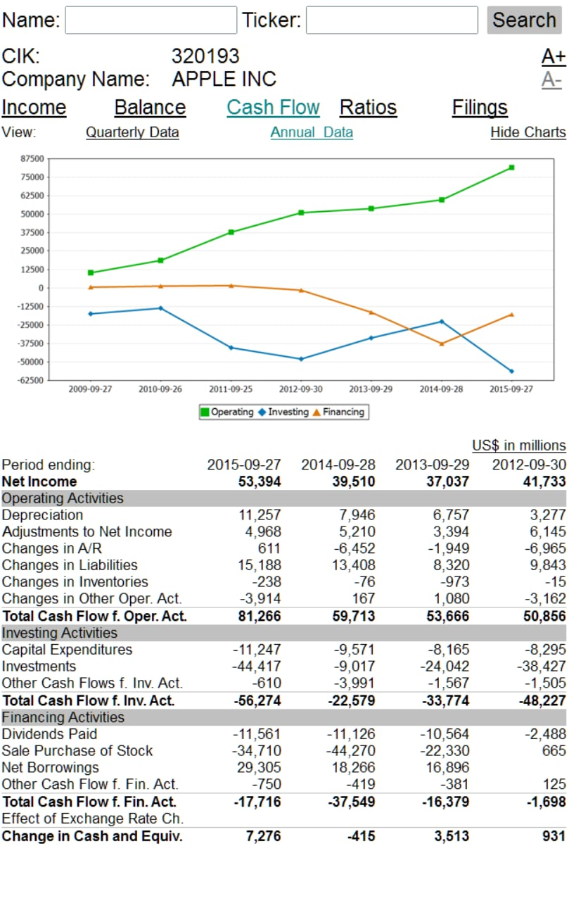 apple inc financial ratio analysis essay Financial statement analysis paper example 1: dell computer dell inc current year prior year 3 years  ratio analysis growth.