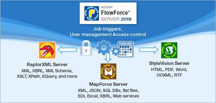 FLowForce Server diagram