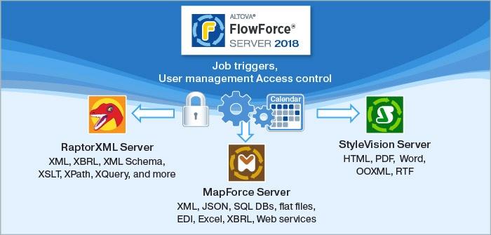 FLowForce Server diagram