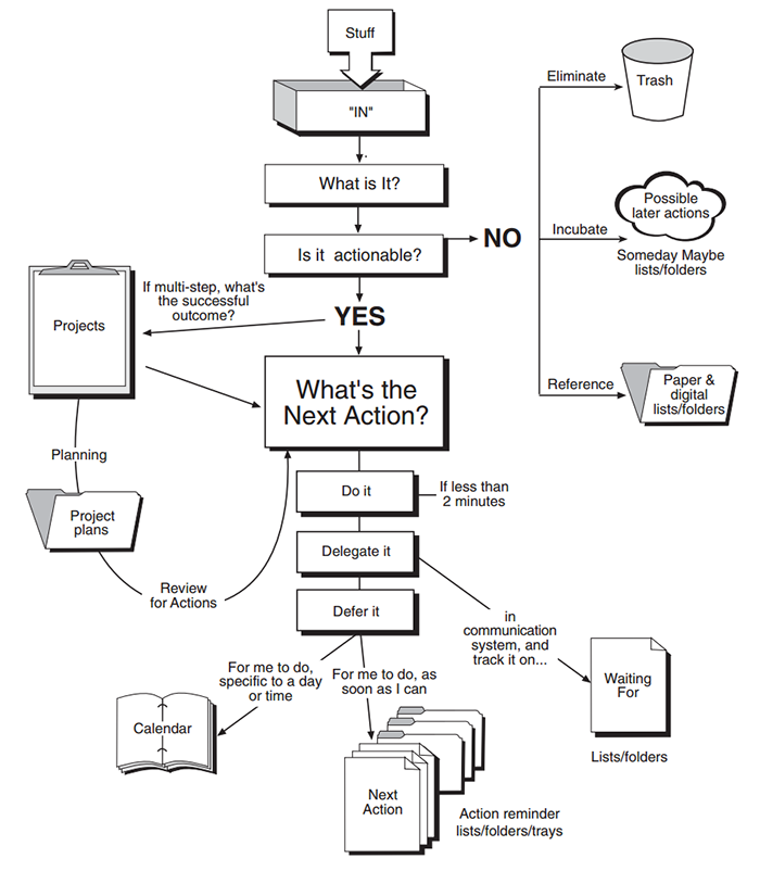 GTD Workflow Diagram
