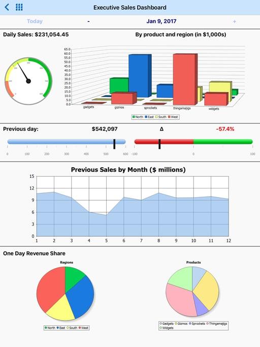 MobileTogether Executive Sales Dashboard mobile app - iPad version