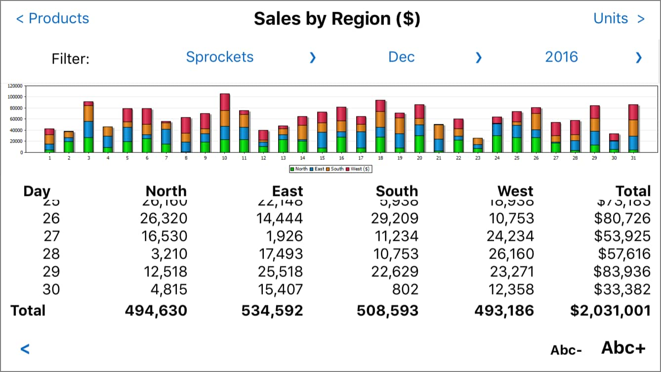Sales Report Mobile App - iPhone version