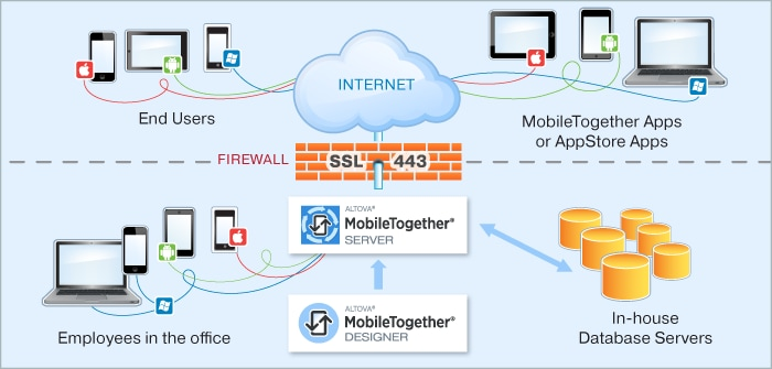 MobileTogether Server diagram