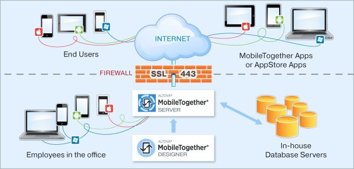 MobileTogether Server diagram