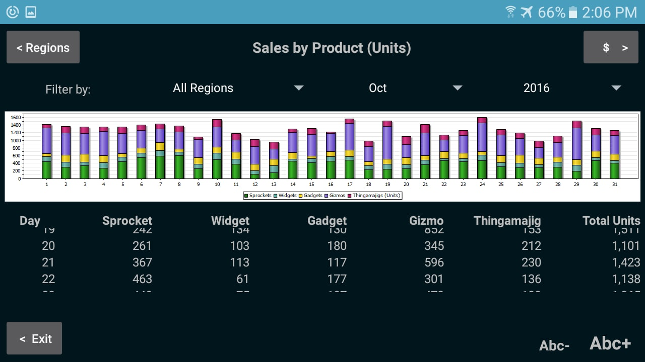 A mobile app created with MobileTogether that reports sales based on an orders database