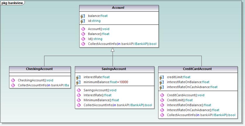 UML modeling for C++ original class diagram