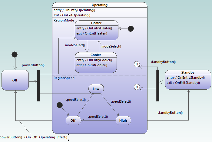 UModel state machine diagram in UML modeling for C++ example project