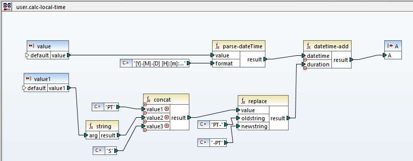 Operations included in the user function to calculate local time