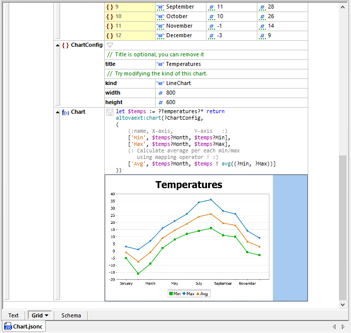 Apply charts to analyze JSON data in JSON Grid View