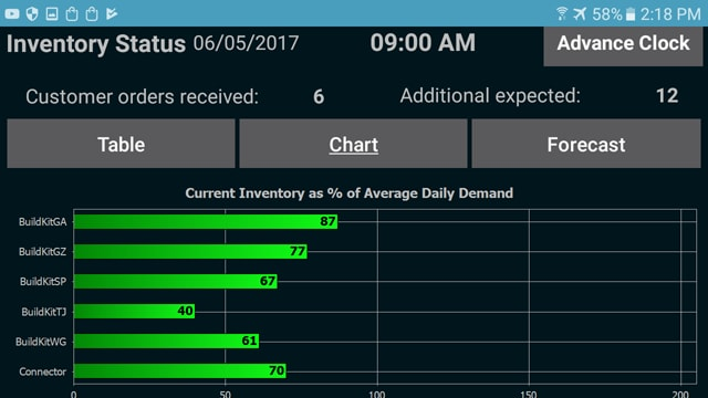 Mobile Apps for Enterprise Operations Management - Low Inventory indication