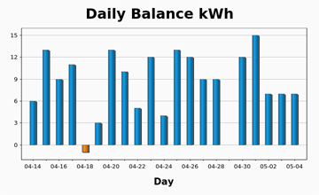 The 21-day view of the Daily Balance chart.