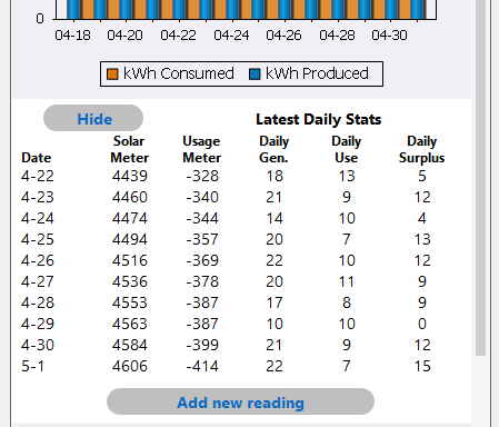 A Show / Hide button controls display of the daily performance statistics.