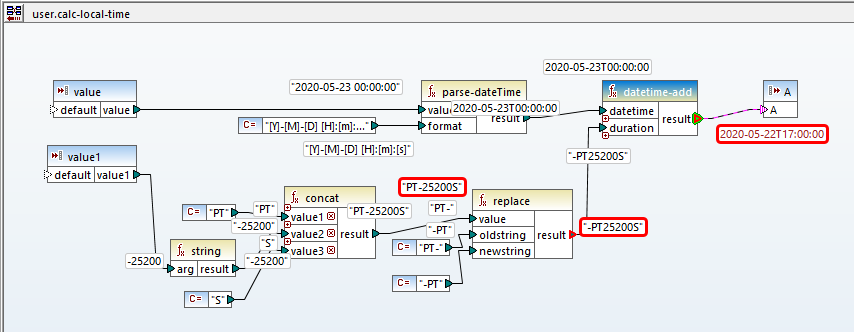 Validating data transformation by tracing execution for a negative input value