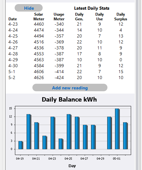 Adding the new reading also automatically updates the daily production charts.