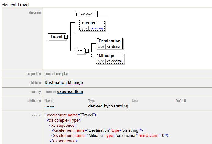 Schema documentation in HTML