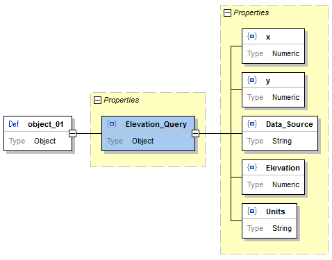XMLSpy Schema view of the JSON scema for the query response