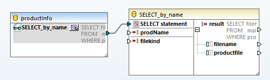 View of the SELECT statement with all parameters and outputs