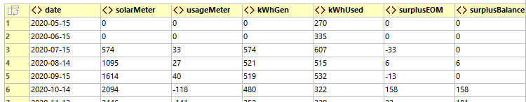 Monthly reporting data to track solar power generation.