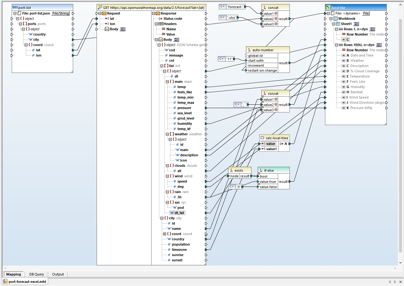 A complete view of the mapping for Web service data integration
