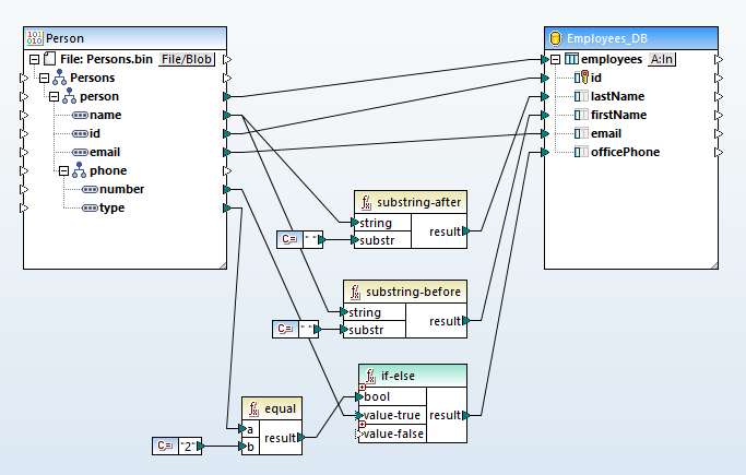 A protocol buffer data mapping where the protobuf is the source and the target is a database table.