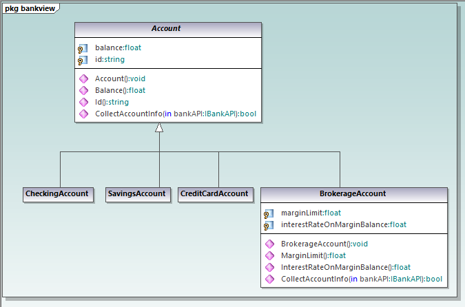 UML modeling for C++ revised class diagram in a UModel project