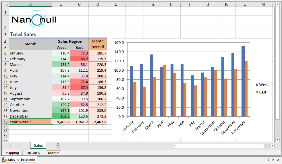 Output preview of the Excel data mapping
