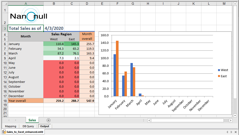Output of the updated Excel data mapping to simulate a report of sales year-to-date