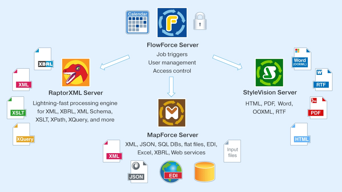 FlowForce Server Workflows