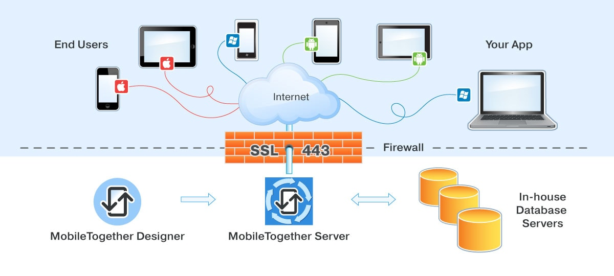 MobileTogether Server for mobile app deployment