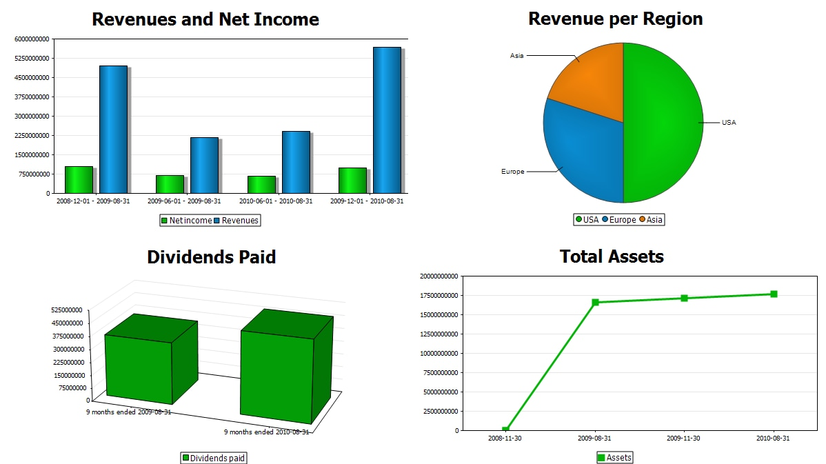 Charts and graphs for business reports