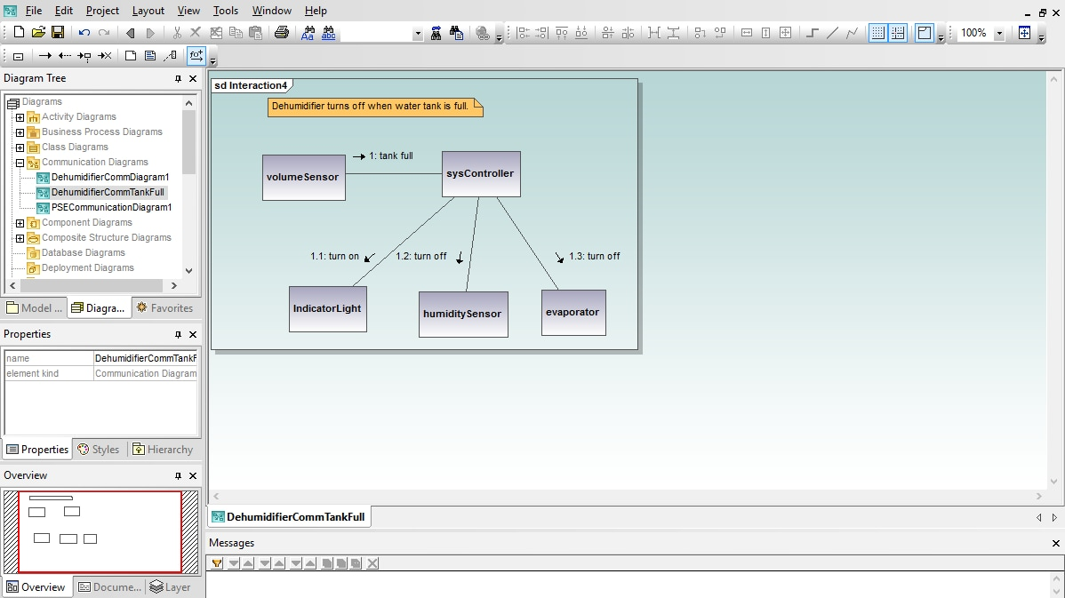 UML Communication Diagram in Altova UModel