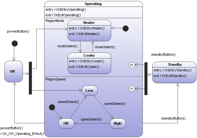 Generating Code From State Machine Diagrams